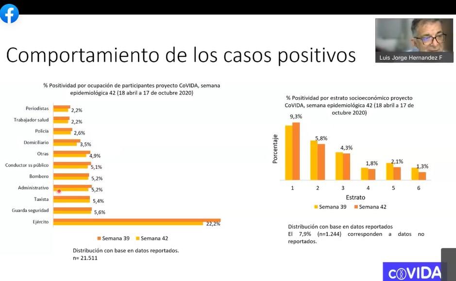 Tabla del comportamiento de los casos positivos de Covid en Colombia