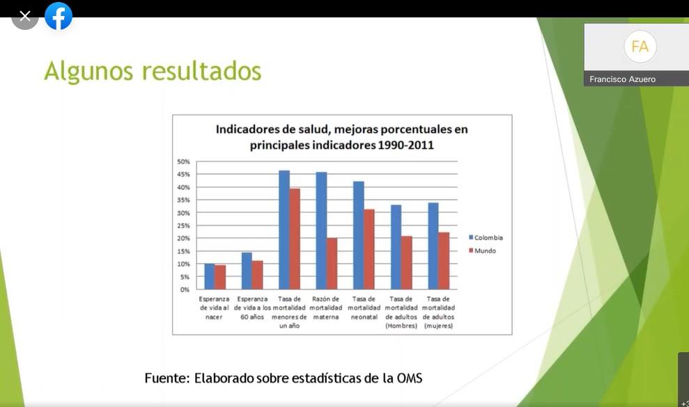 Indicadores de salud, mejoras porcentuales en principales indicadores 1990 -2011 Colombia